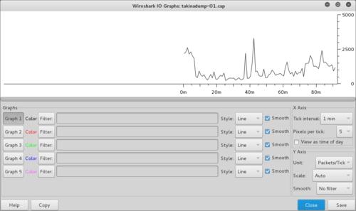 Wireshark/Traffic Analysis - charlesreid1